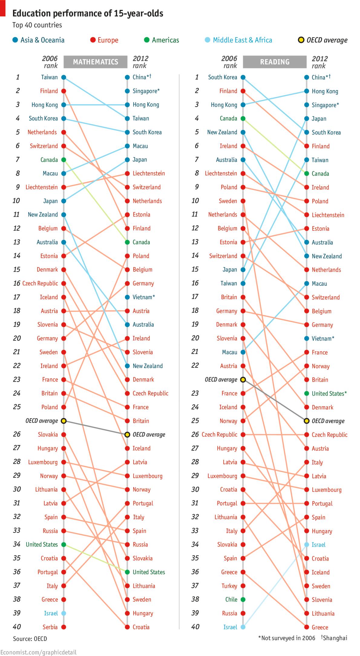 PISA results 2012 image